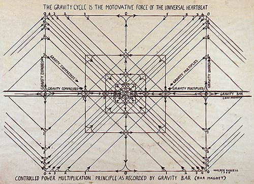 Controlled Power Multiplication Principle as Recorded by Gravity Bar - Walter Russell