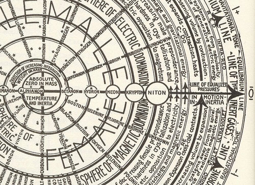 Universal Periodic Chart (detail)- Walter Russell